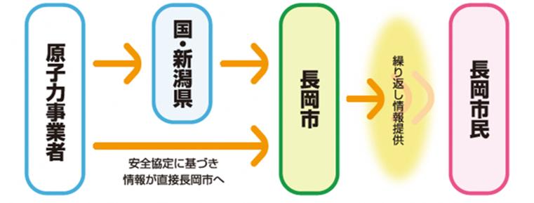 長岡市原子力防災ホームページ: ...